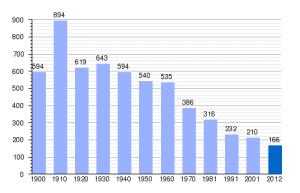 datos_demográficos